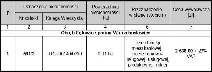 Łętowice - działka