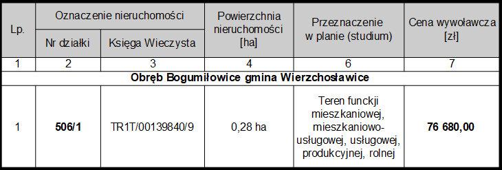 Działka Bogumiłowice